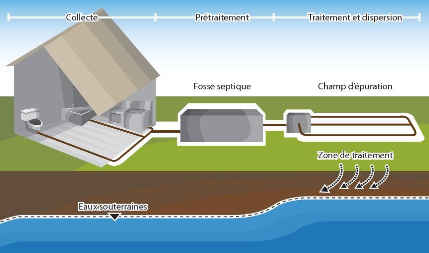 5 avantages d'un système de fosse septique